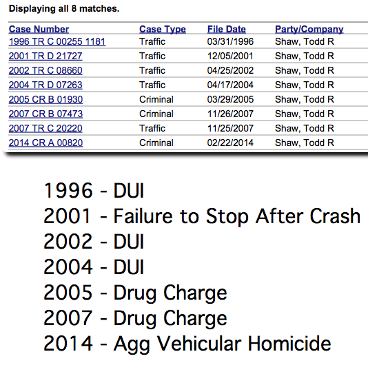 Todd Shaw has a history of run-ins on driving issues, including prior DUI charges.