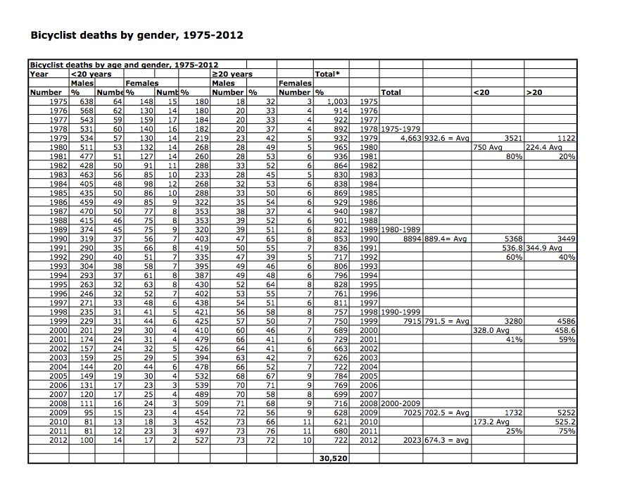 1957-2012 Fatal Crash Data - U.S.